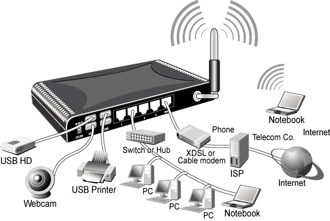 network solutions network solutions wom at home,Home Wifi Network Design